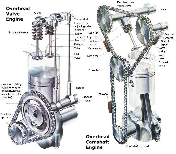overhead valve vs overhead cam google search aviation overhead valve vs overhead cam google search aviation search