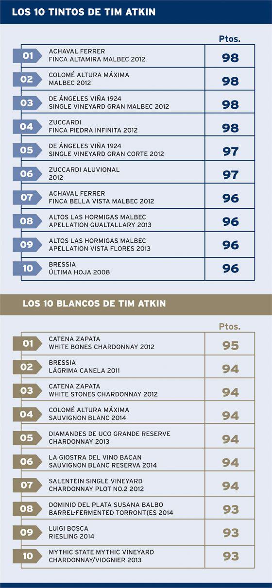 Los 10 mejores vinos argentinos, según Tim Atkin http://www.winesur.com/es/noticias/los-10-mejores-vinos-argentinos-segun-tim-atkin-2?utm_source=Newsletter&utm_medium=Email&utm_campaign=WineSur%20News%2027%20/%2003