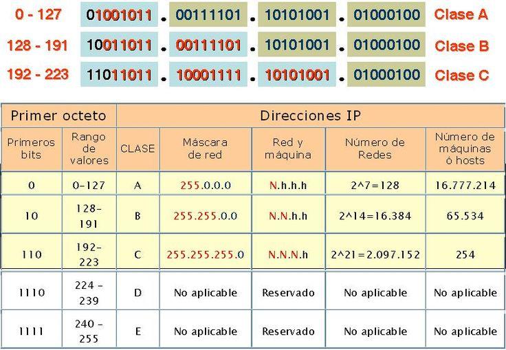 Pin de Juan jose en Direccionamiento IP Direccion ip, La