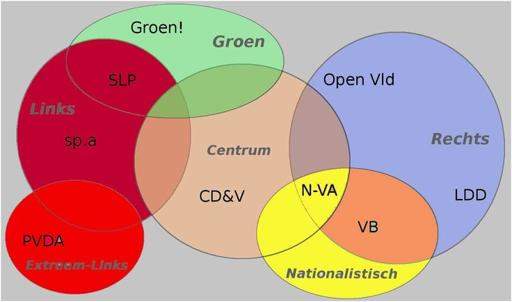 linkse en rechtse partijen - Google zoeken