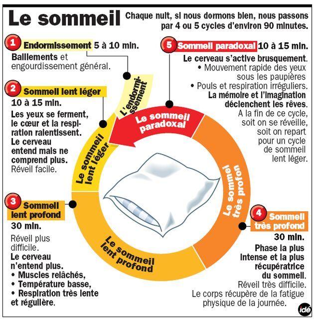 INFOGRAPHIE -- Un Français sur deux se plaint de ne pas dormir assez. Ce constat n'a fait que s'aggraver au fil des années sous l'effet du stress et de nos contraintes quotidiennes.