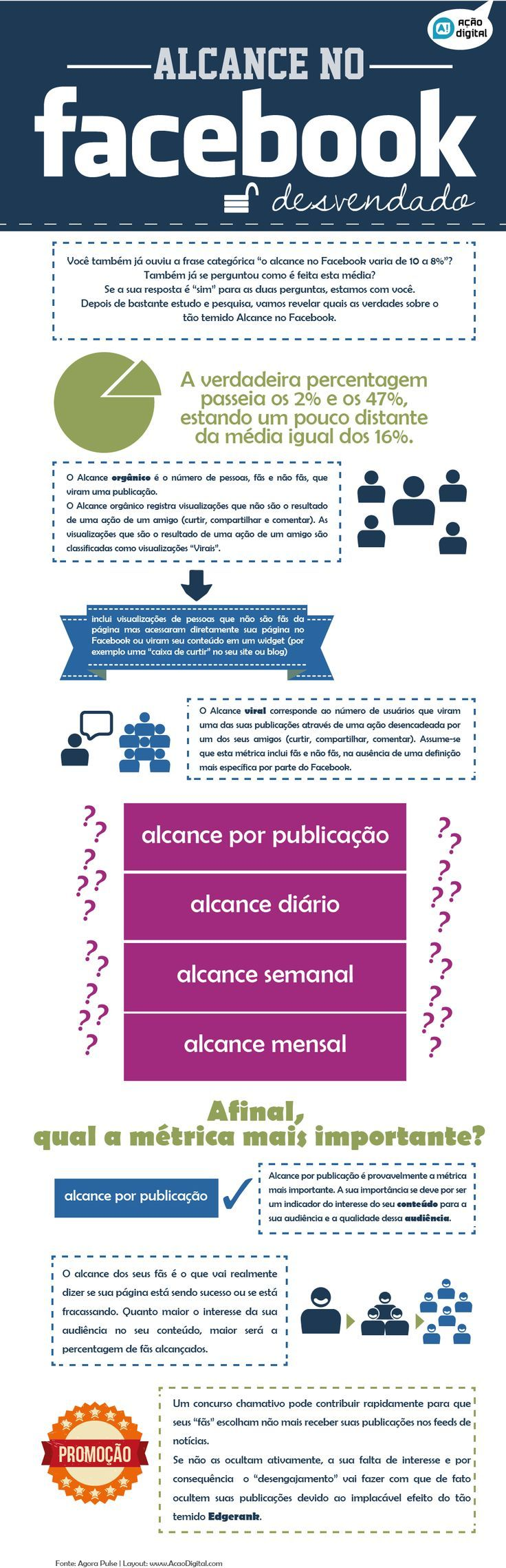 Afinal, você sabe a diferença entre alcance viral e orgânico? E o alcance por publicação, o que o define? Entre eles, qual o mais importante?