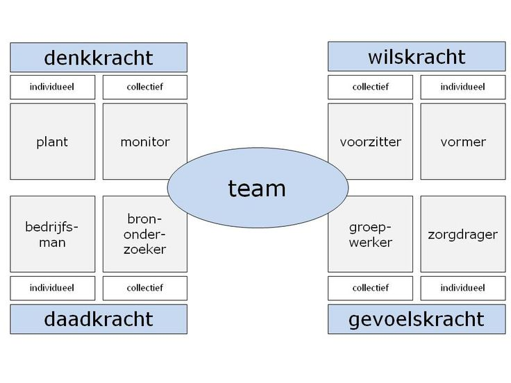 teamrollen en teamsamenstelling