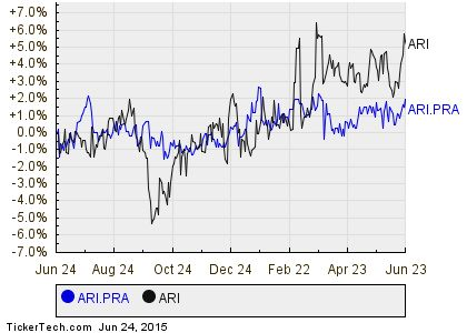 Apollo Commercial Real Estate Finance Series A Cumulative Preferred Stock Ex-Dividend Reminder