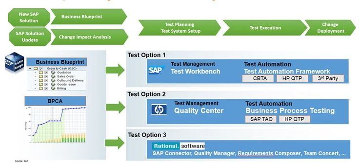 Check out this blog about SAP Test Management Overview, Tools and Options  Test management tools to help organizations lower risk, reduce cost, and improve reliability by automating the testing of business processes supported by SAP software.