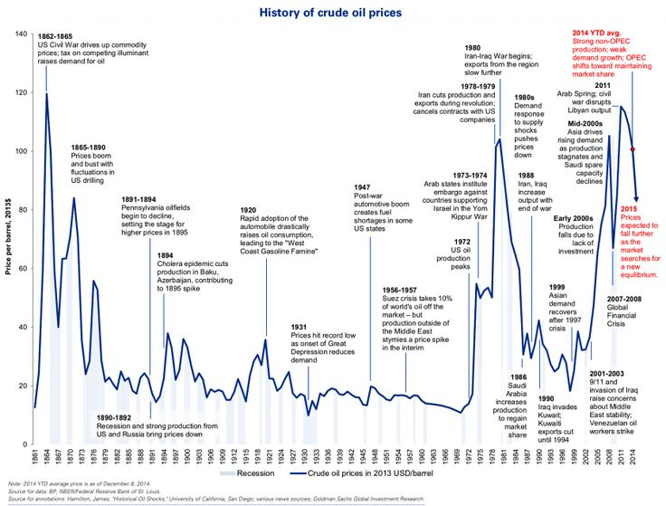 An Annotated History Of Oil Prices Since 1861   Read more: http://www.businessinsider.com/annotated-history-crude-oil-prices-since-1861-2014-12#ixzz3Mw3aVkNq