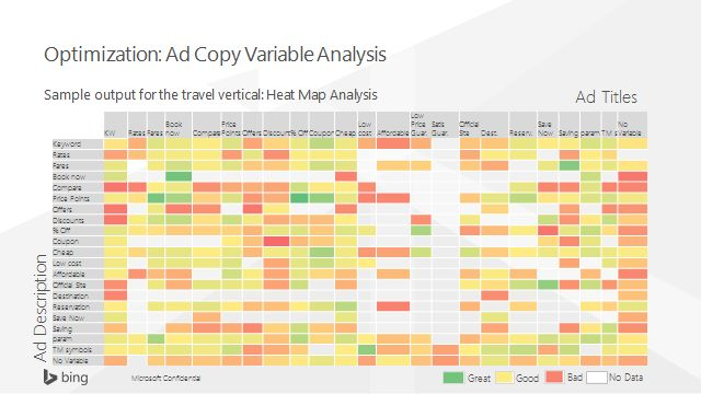 Put Big Data To Work To Build Better Search Ads