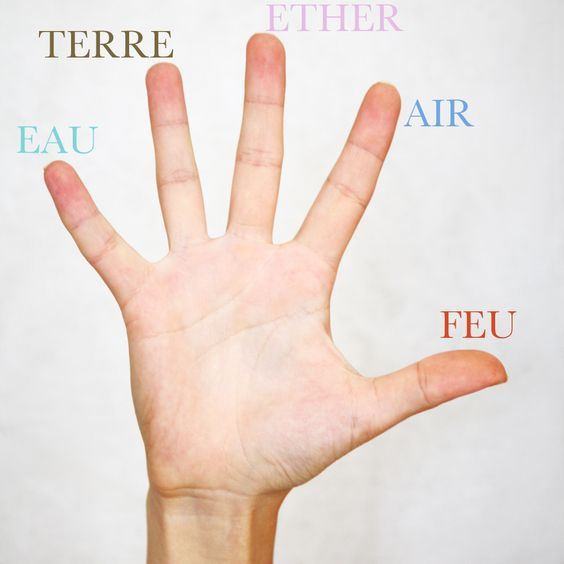 {Mudra} Yoga par les doigts