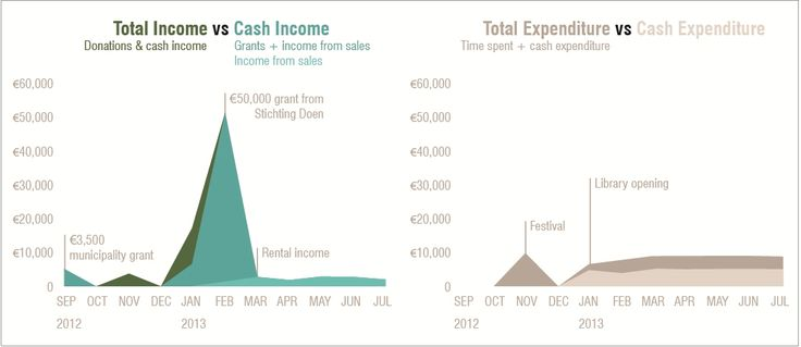 Total income vs total outgoings - Leeszaal http://www.killingarchitects.com/financial-models-for-temp-use-casestudy-leeszaal/