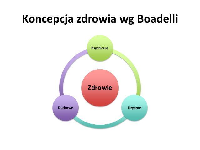 Koncepcja zdrowia wg Boadelli Zdrowie Psychiczne FizyczneDuchowe