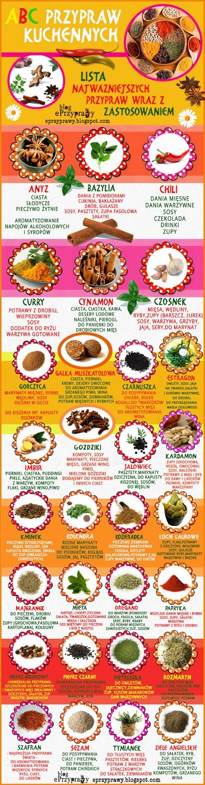 Przyprawy - Blog o przyprawach, ciekawostkach i  gotowaniu : DARMOWE ABC PRZYPRAW KUCHENNYCH 2014