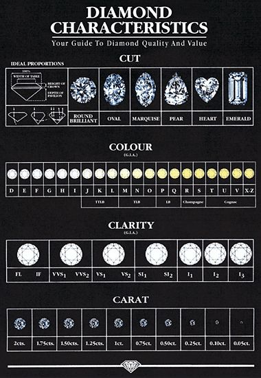 diamond chart | Diamond Rating Chart | Solitaire Loose Diamonds