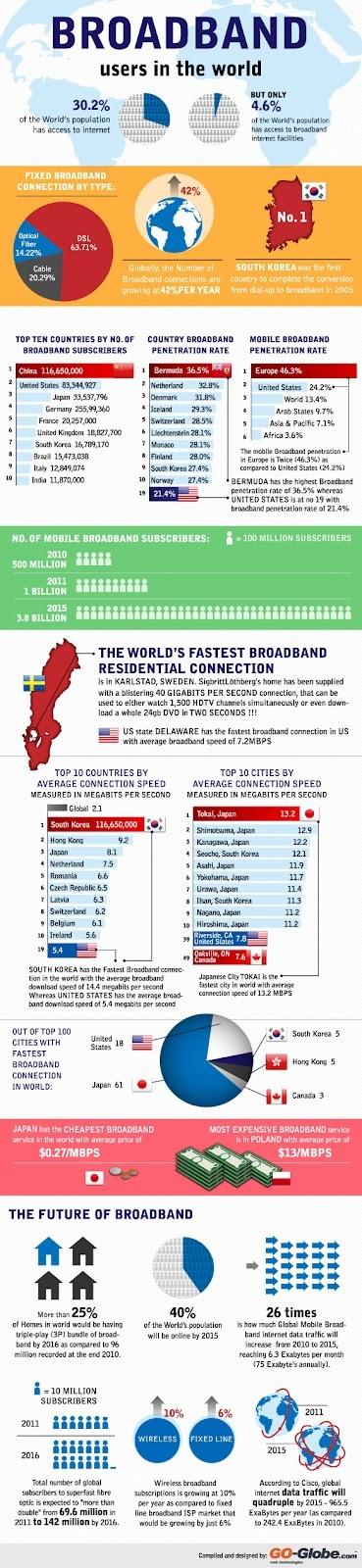 Usuarios de banda ancha en el mundo | Broadband users in the world