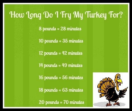 Time Chart For Cooking Turkey >> deep frying turkey time chart