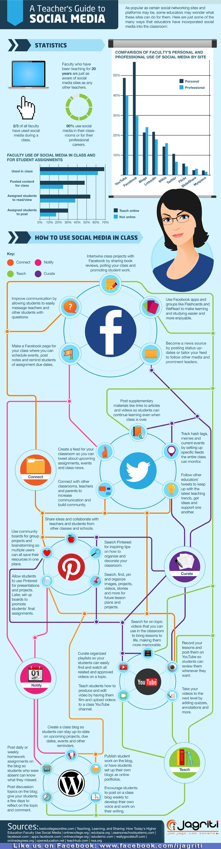 58 best Policy images on Pinterest | Info graphics, Eat healthy and ...