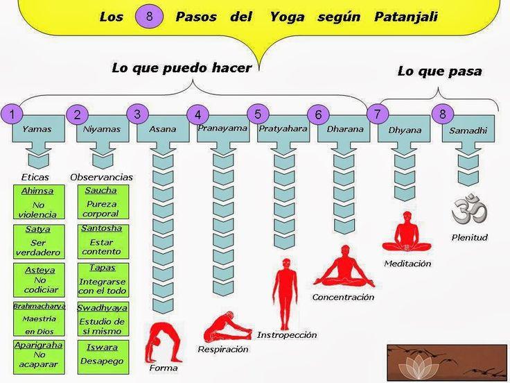 8 pasos del Ashtanga Vinyasa Yoga para limpiar las impurezas, propuestos por el maestro Patanjali. Conoce más sobre ellos y sobre este estilo aquí http://mandalasyoga.com/ashtanga-vinyasa-yoga-historia-posturas-y-beneficios #patanjali #ashtanga #vinyasa #yoga