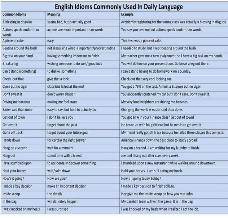 224 best english images on pinterest forum learn english fluent landenglish idioms commonly used in daily language fluent fandeluxe Image collections