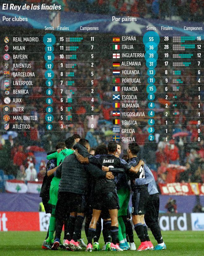 El Real Madrid es el rey de las finales de la Champions