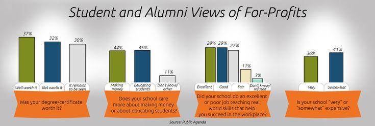 For-Profit Students' Ambivalence
