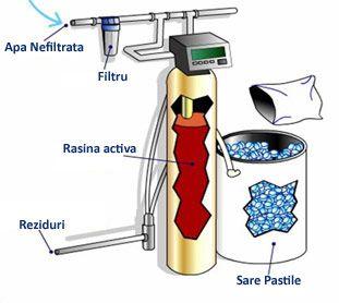Cand vine vorba de purificare si dedurizare apa, tehnologia actuala ne ofera mai multe optiuni, in functie de apa care trebuie tratata. Sa vedem in continuare cateva din acestea: Purificare apa cu …