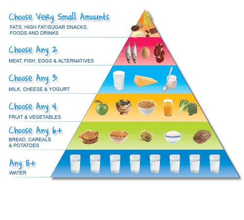 meeting child nutritional requirements Why is nutrition important for my child it is important for both services and families to supply children in care with food that meets their nutritional needs by providing children with the nutrients that their bodies need to grow, they are able to develop and reach their physical and mental potential alternatively, poor food.