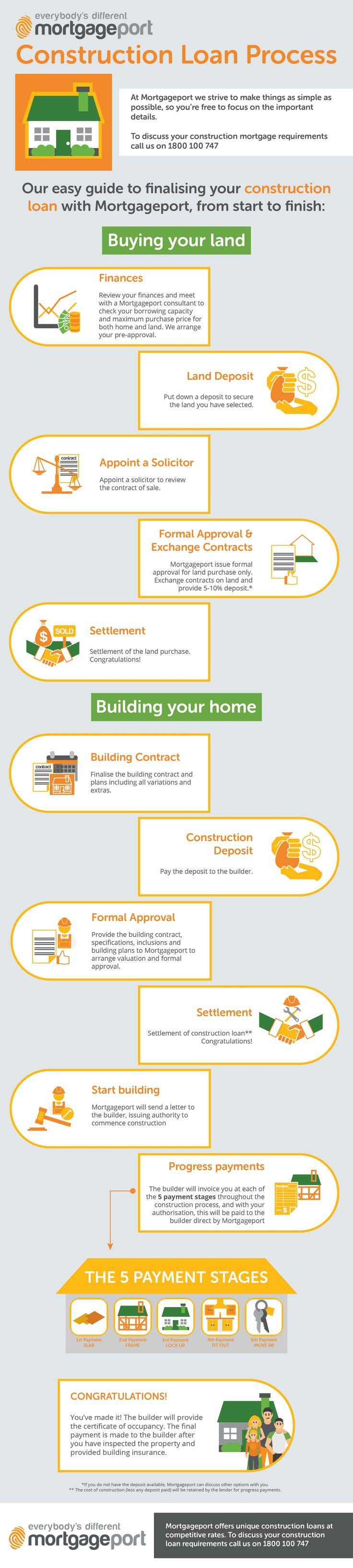 Best 25 loan application ideas only on pinterest Interest only construction loan