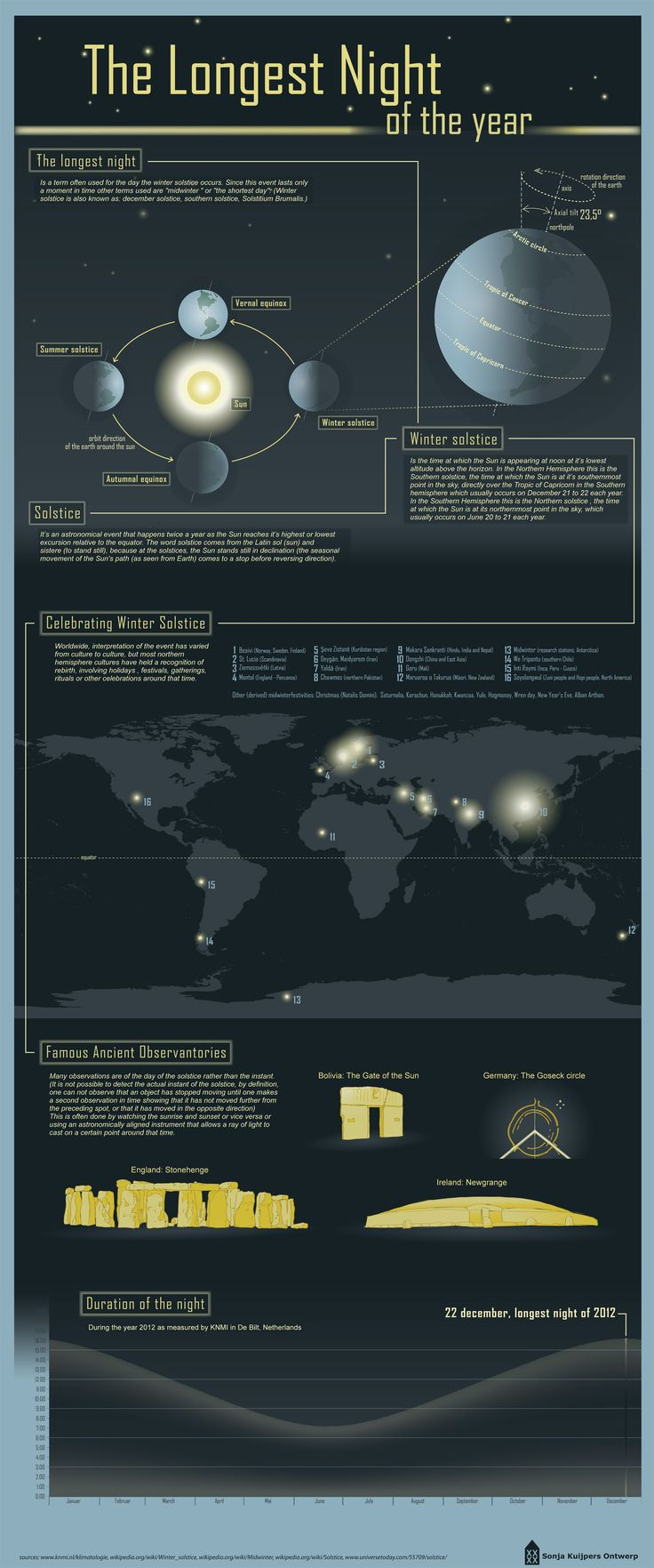 The longest night of the year: the Winter Solstice. Infographic includes a section on celebrating the winter solstice, worldwide.