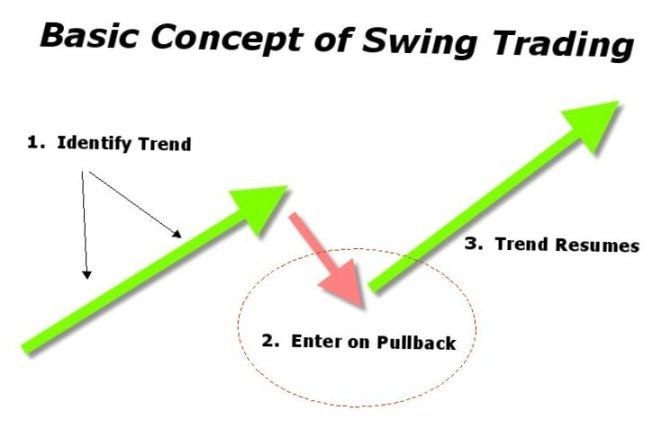 What Is Swing Trading Strategies Swing Trading