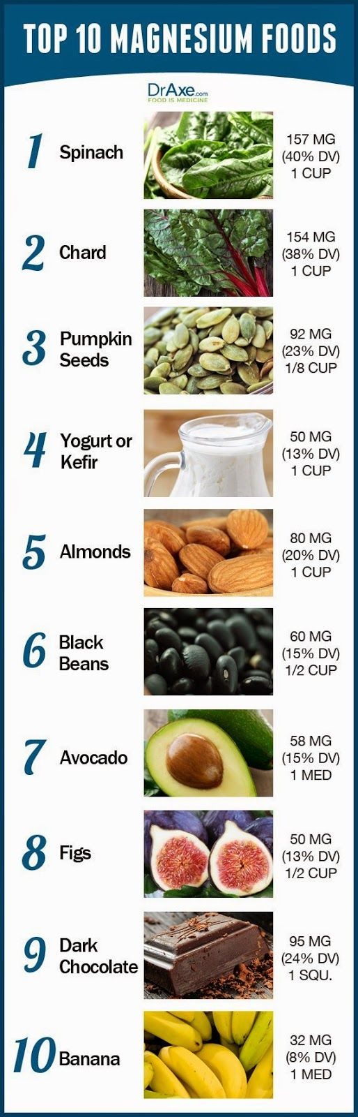 """Top 10 Magnesium Foods Infographic from Dr. Josh Axe According to Dr. Josh Axe, """"magnesium rich foods are essential for cellular health ..."""