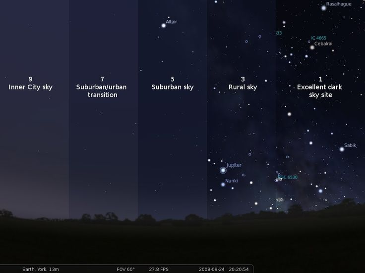 The Scale of Dark Skies- where do you live?