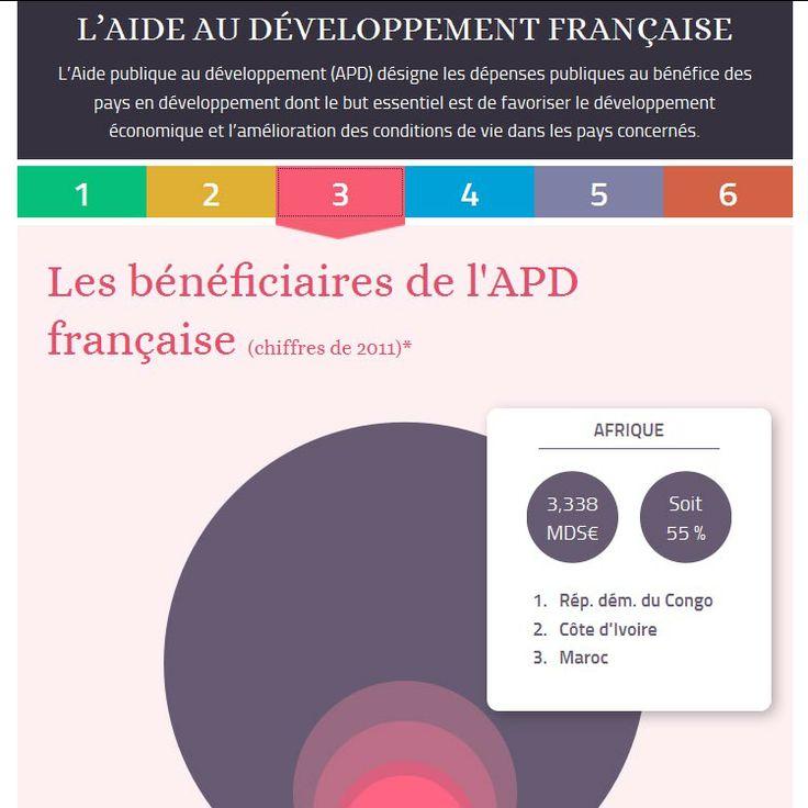 Les grands chiffres de l'aide publique au #développement dans une #infographie interactive