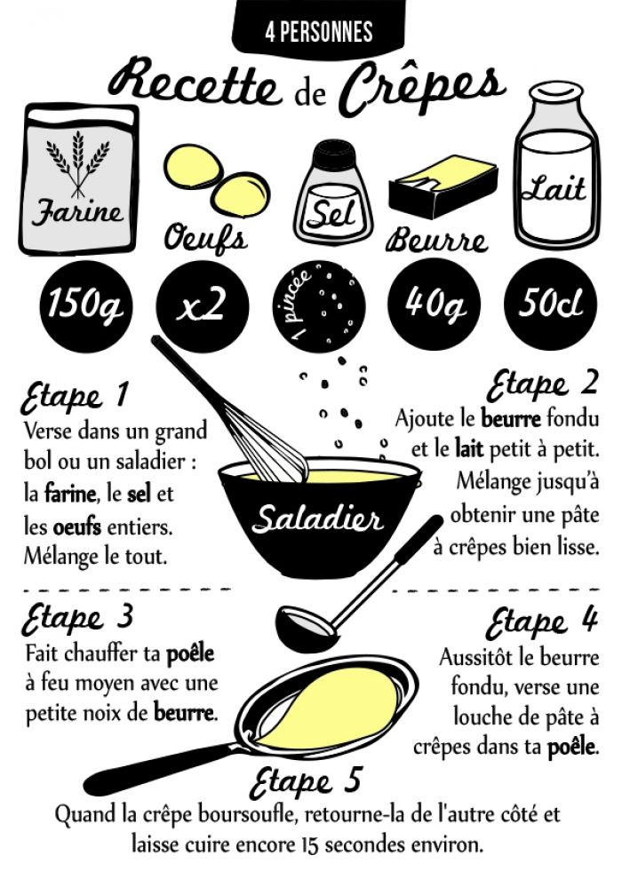 Recette illustrée de Pâte à Crêpes à imprimer #chandeleur #crêpes #kid
