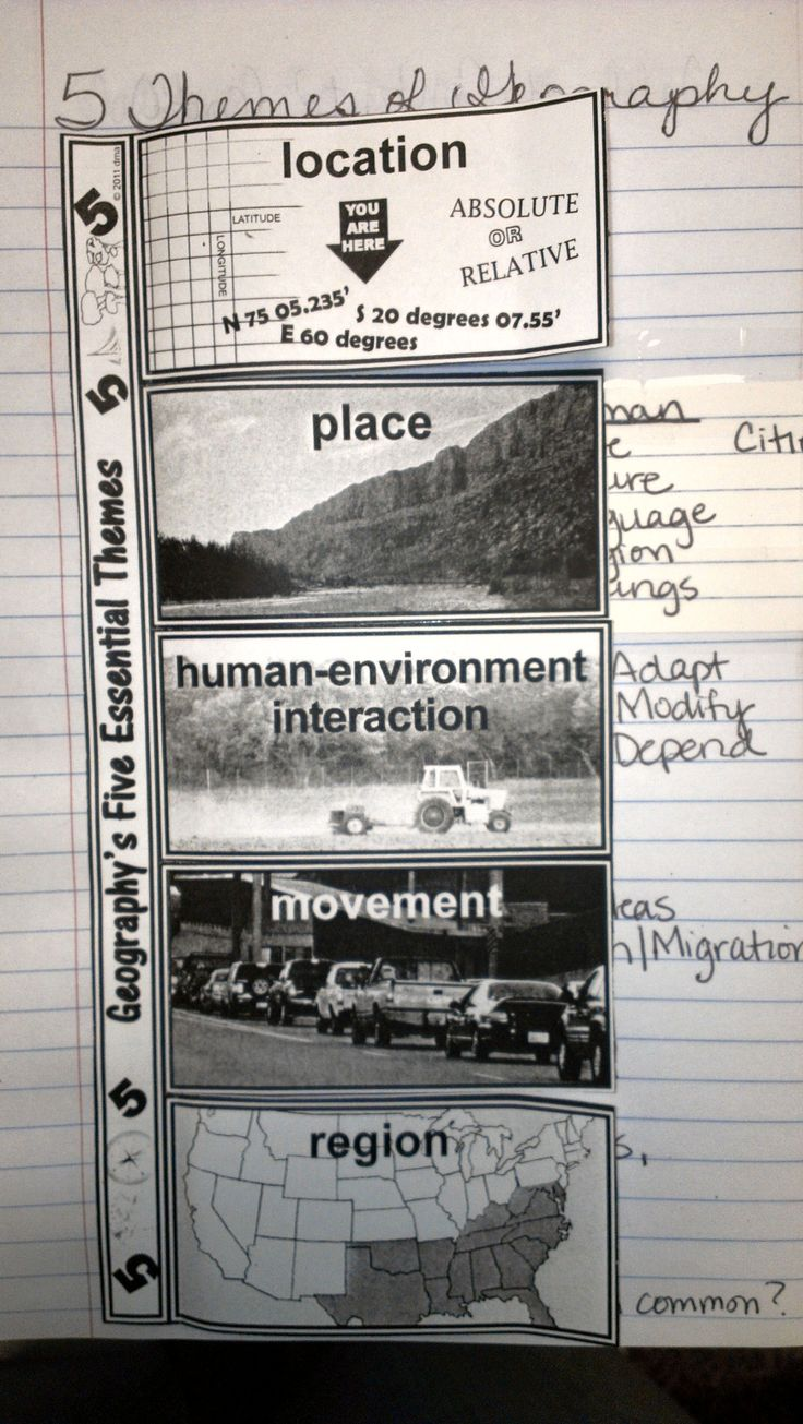 This activity will have the students define each of the 5 themes and list multiple examples of each, which can be related to the area in which they live.
