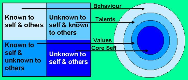 {Let us now begin ranking our preferences on our worksheetLets – Johari Window Worksheet