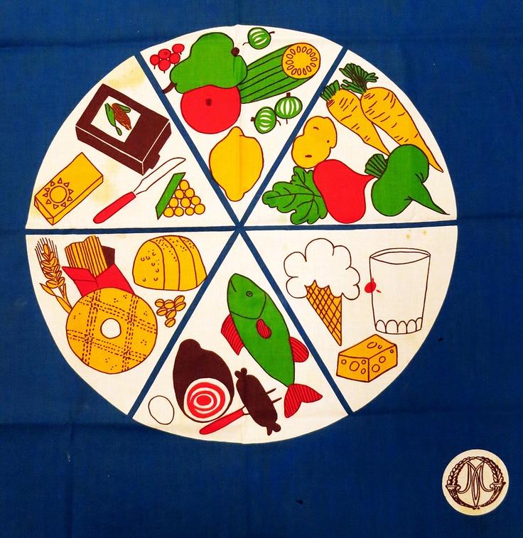 Marttojen ruokaympyrä painettuna liinaan. Yle tarpeisto. yle.fi/lomamatka70luvulle