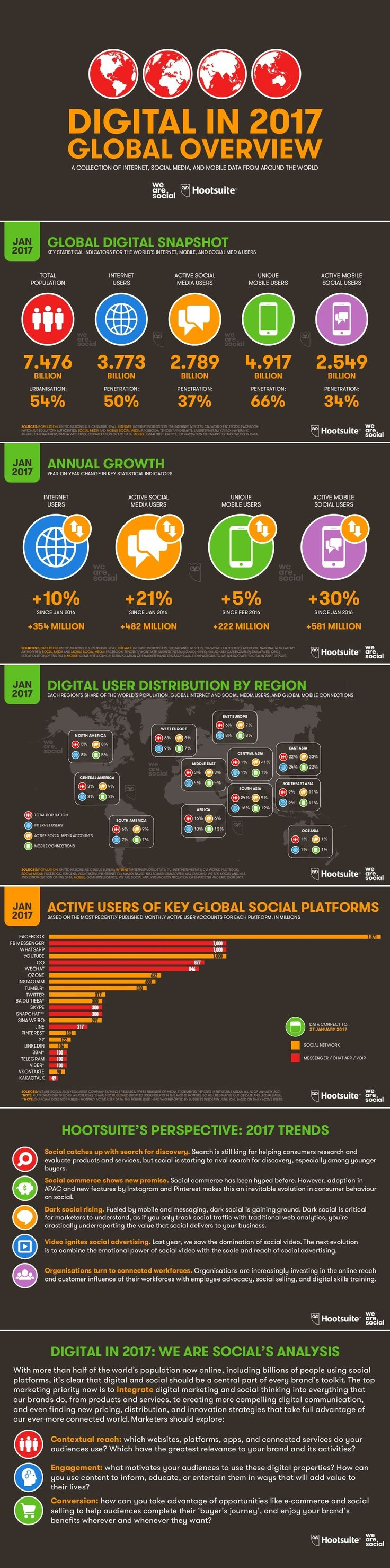 Where Should You be Active? Global Social Media Usage Stats for 2017 [Infographic]