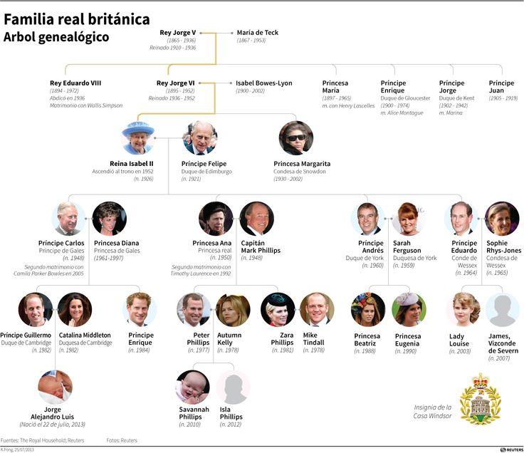 Incluyen a Jorge Alejandro Luis al árbol genealógico de la familia real británica