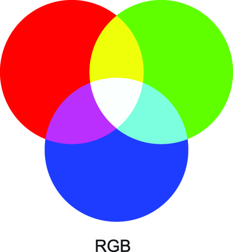 Learn the difference between subtractive color (CMYK) and additive color (RGB) in this post from Smartpress.com.