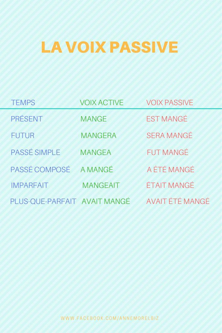 Un résumé de la voix active