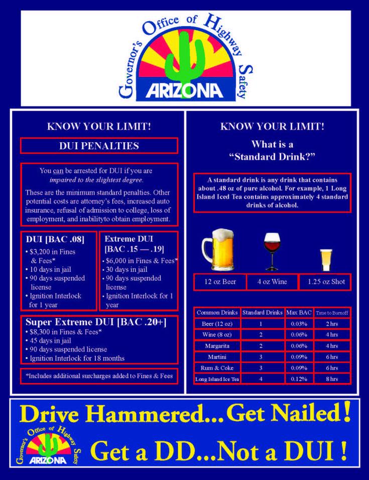 DUI Penalties in Arizona