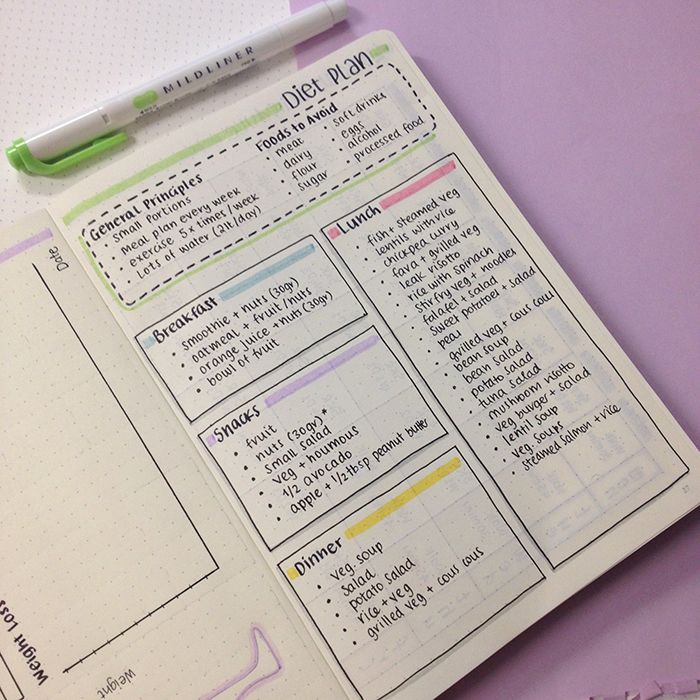 Sharing with you how I've set up my diet plan in my bullet journal.