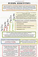 O Poder Executivo Federal atua para colocar programas de governo em prática ou na prestação de serviço público. É formado p...