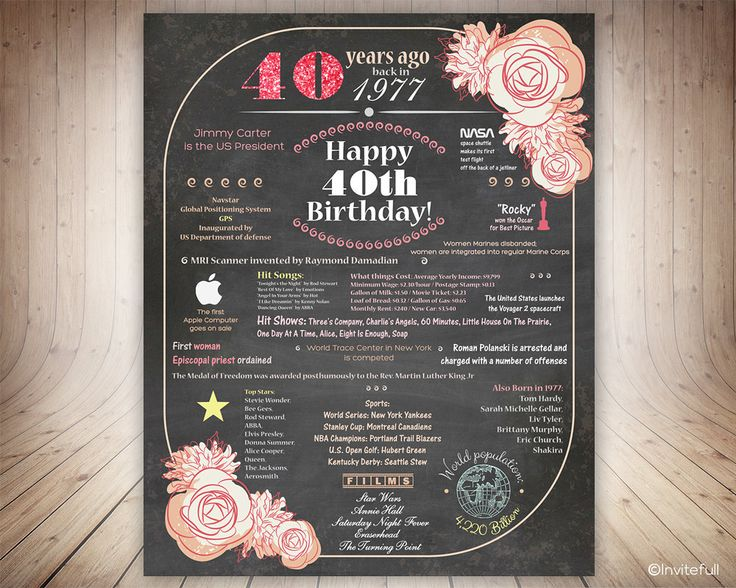40th Birthday Gift woman, Instant Download 40th Birthday Poster, 40th Birthday Gifts for women, Birthday Sign 1977 USA events by invitefull on Etsy