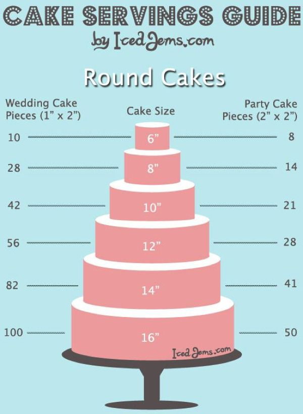 how much wedding cake do i need 17 best ideas about cake sizes on cake 15538