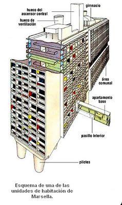LA UNIDAD DE HABITACIÓN en Marsella de Le Corbusier (1946-52).  Este proyecto le fue encargado por el Ministerio de Reconstrucción de Francia, dándole la máxima libertad, con el objetivo de cubrir las necesidades de la época: se debían generar diferentes tipos de apartamentos y zonas de encuentro (la guerra había dejado destruidas miles de viviendas).