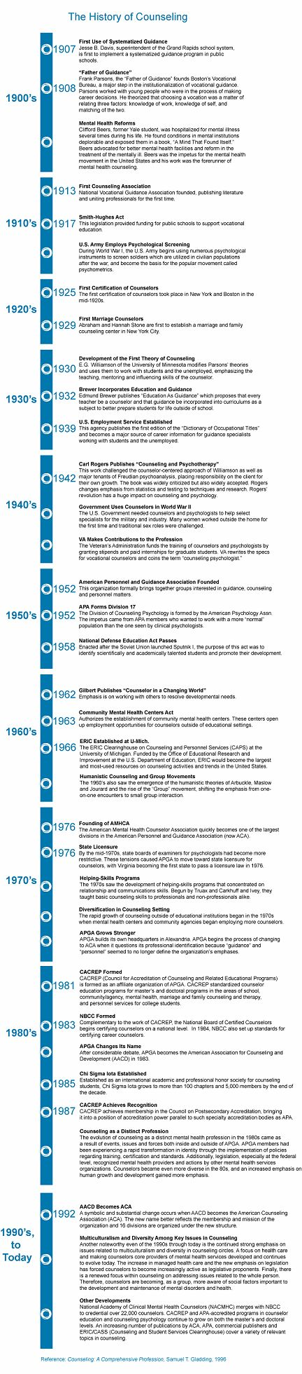 A Brief History of Counseling and Therapy