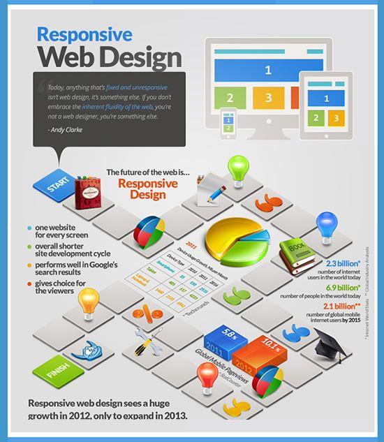 ウェブデザインのレスポンス