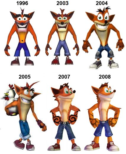 As you can see from characters such as Crash Bandicoot, some graphics pertaining to games may remain relatively constant. The experience of the user may often be dependent on what is popular at the time as seen with the PS2. The PS2 became the most popular video game console at its time, so I felt a desire to switch from my PS1 even though I was content on playing games where the graphics did not matter a significant amount. The availability of PS1 games also became quickly scarce.
