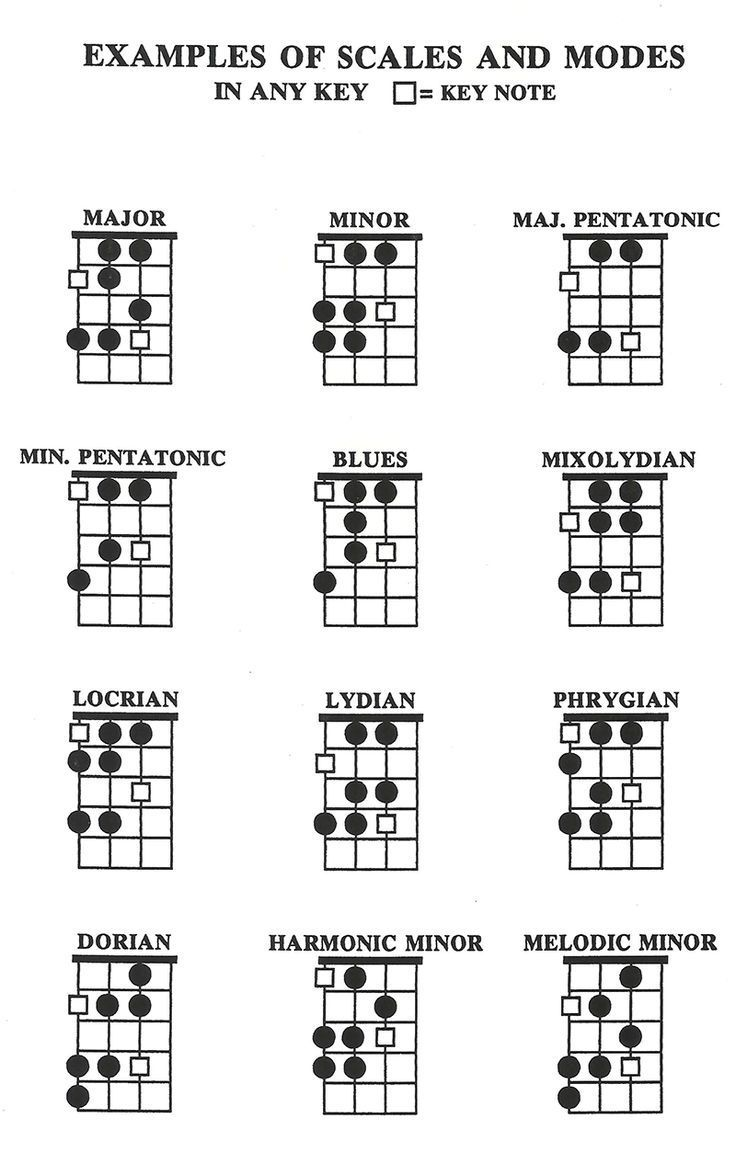 SCALES AND MODES ON BASS Bass guitar scales, Bass guitar