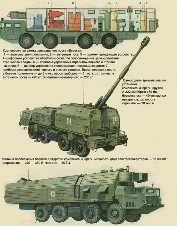 "А-222 ""Берег"" (артиллерийский комплекснайдено в Яндекс.Картинках"